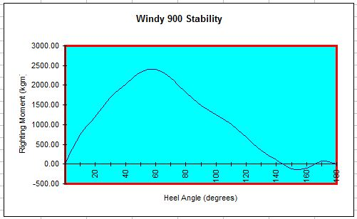 Stability curve of Windy 900