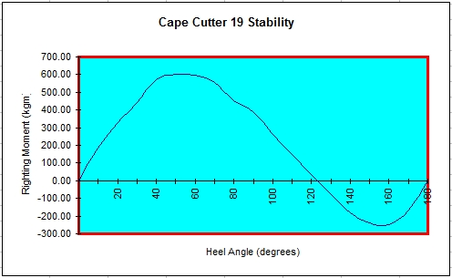 Stability curve of Cape Cutter 19